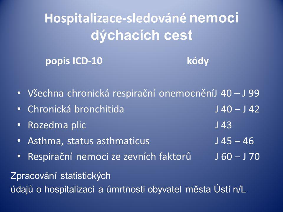 Hospitalizace-sledováné nemoci dýchacích cest popis ICD-10 kódy Všechna chronická respirační onemocněníJ 40 – J 99 Chronická bronchitidaJ 40 – J 42 Rozedma plicJ 43 Asthma, status asthmaticus J 45 – 46 Respirační nemoci ze zevních faktorůJ 60 – J 70 Zpracování statistických údajů o hospitalizaci a úmrtnosti obyvatel města Ústí n/L