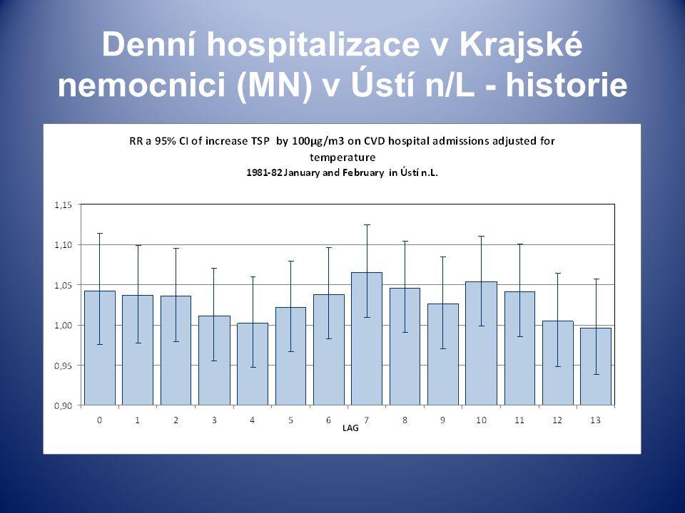 Denní hospitalizace v Krajské nemocnici (MN) v Ústí n/L - historie