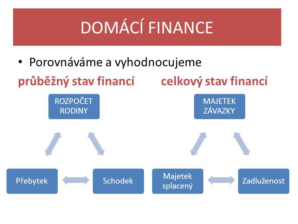DOMÁCÍ FINANCE Porovnáváme a vyhodnocujeme průběžný stav financí celkový stav financí ROZPOČET RODINY SchodekPřebytek MAJETEK ZÁVAZKY Zadluženost Majetek splacený
