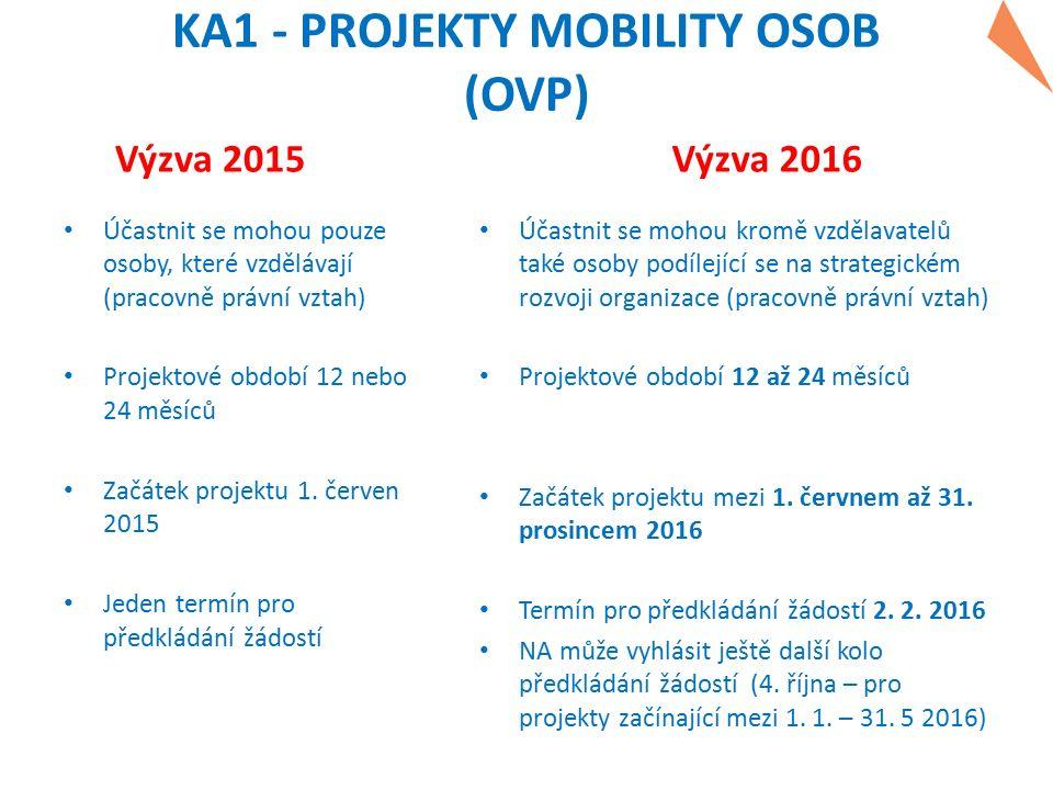 KA1 - PROJEKTY MOBILITY OSOB (OVP) Výzva 2015 Účastnit se mohou pouze osoby, které vzdělávají (pracovně právní vztah) Projektové období 12 nebo 24 měs