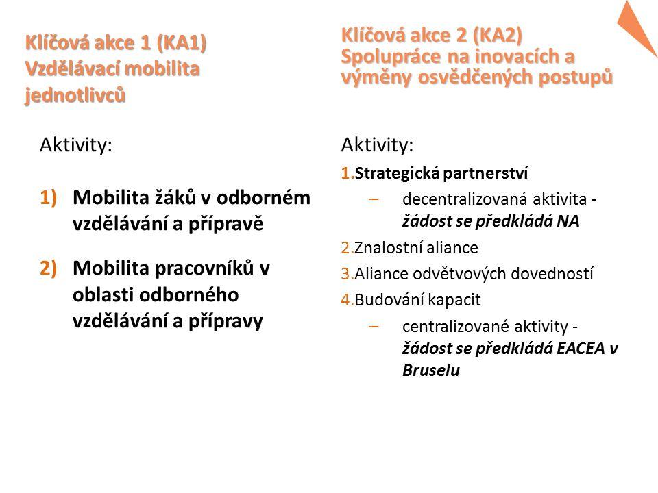 Klíčová akce 1 (KA1) Vzdělávací mobilita jednotlivců Aktivity: 1)Mobilita žáků v odborném vzdělávání a přípravě 2)Mobilita pracovníků v oblasti odborn