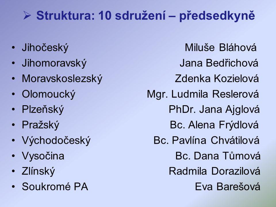  Struktura: 10 sdružení – předsedkyně Jihočeský Miluše Bláhová Jihomoravský Jana Bedřichová Moravskoslezský Zdenka Kozielová Olomoucký Mgr.