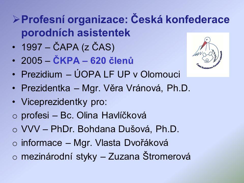  Profesní organizace: Česká konfederace porodních asistentek 1997 – ČAPA (z ČAS) ČKPA – 620 členů2005 – ČKPA – 620 členů Prezidium – ÚOPA LF UP v Olomouci Prezidentka – Mgr.