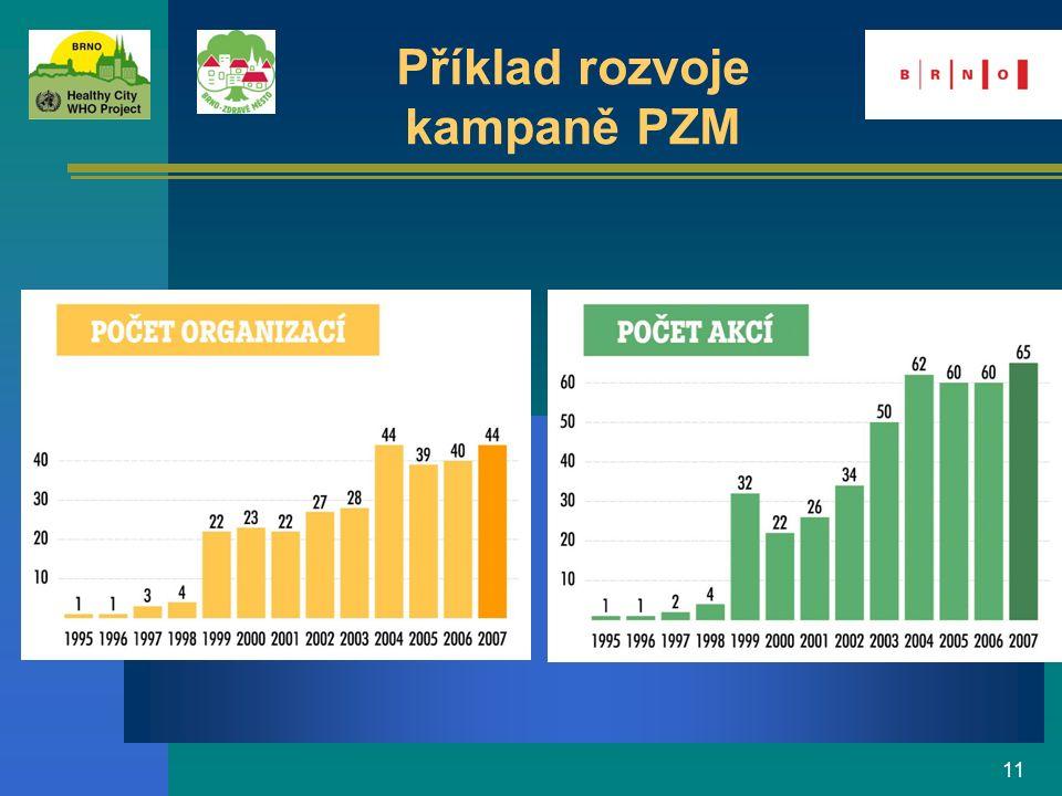 11 Příklad rozvoje kampaně PZM