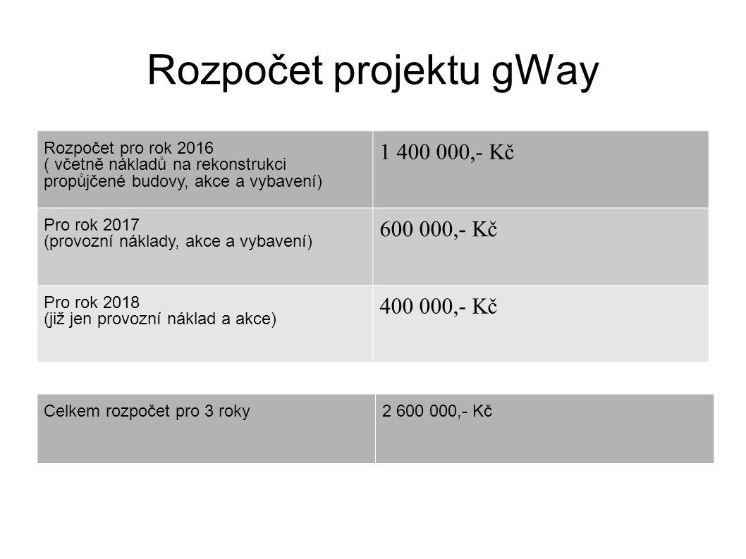 Rozpočet projektu gWay Rozpočet pro rok 2016 ( včetně nákladů na rekonstrukci propůjčené budovy, akce a vybavení) 1 400 000,- Kč Pro rok 2017 (provozní náklady, akce a vybavení) 600 000,- Kč Pro rok 2018 (již jen provozní náklad a akce) 400 000,- Kč Celkem rozpočet pro 3 roky2 600 000,- Kč
