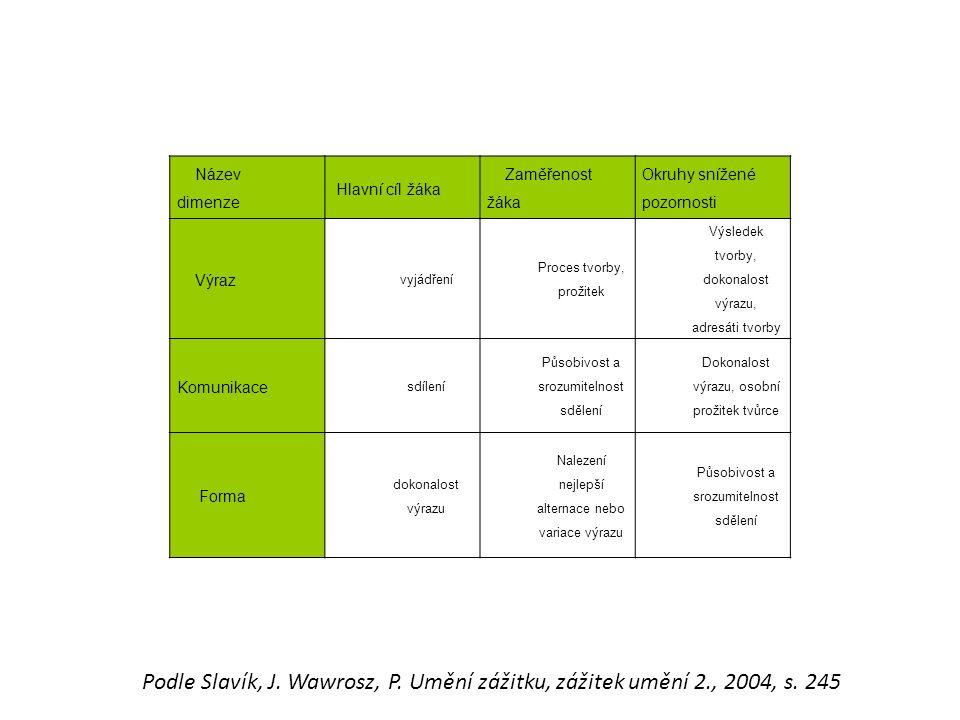 Název dimenze Hlavní cíl žáka Zaměřenost žáka Okruhy snížené pozornosti Výraz vyjádření Proces tvorby, prožitek Výsledek tvorby, dokonalost výrazu, adresáti tvorby Komunikace sdílení Působivost a srozumitelnost sdělení Dokonalost výrazu, osobní prožitek tvůrce Forma dokonalost výrazu Nalezení nejlepší alternace nebo variace výrazu Působivost a srozumitelnost sdělení Podle Slavík, J.