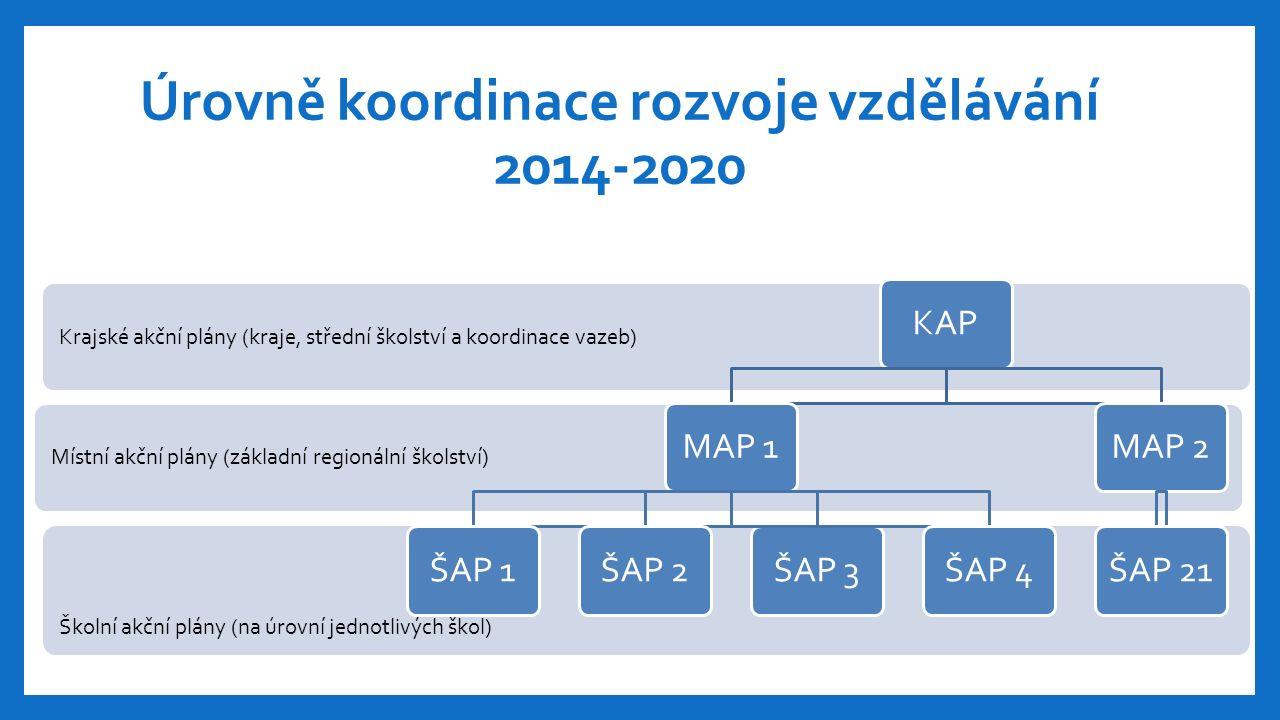 Školní akční plány (na úrovní jednotlivých škol) Místní akční plány (základní regionální školství) Krajské akční plány (kraje, střední školství a koordinace vazeb) KAP MAP 1 ŠAP 1ŠAP 2ŠAP 3ŠAP 4 MAP 2 ŠAP 21 Úrovně koordinace rozvoje vzdělávání 2014-2020