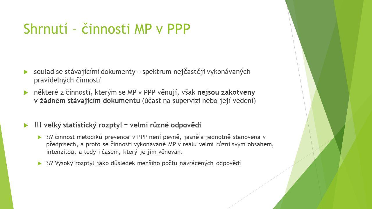 Shrnutí – činnosti MP v PPP  soulad se stávajícími dokumenty – spektrum nejčastěji vykonávaných pravidelných činností  některé z činností, kterým se MP v PPP věnují, však nejsou zakotveny v žádném stávajícím dokumentu (účast na supervizi nebo její vedení)  !!.
