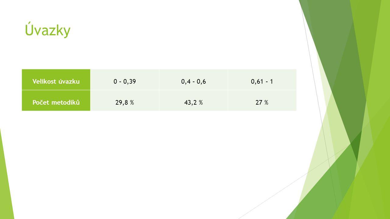 Úvazky Velikost úvazku0 – 0,390,4 – 0,60,61 – 1 Počet metodiků29,8 %43,2 %27 %