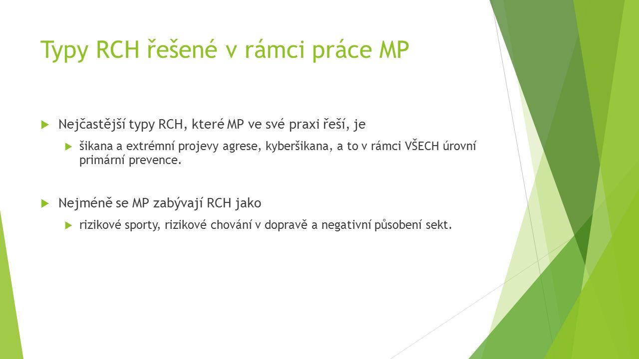 Typy RCH řešené v rámci práce MP  Nejčastější typy RCH, které MP ve své praxi řeší, je  šikana a extrémní projevy agrese, kyberšikana, a to v rámci VŠECH úrovní primární prevence.