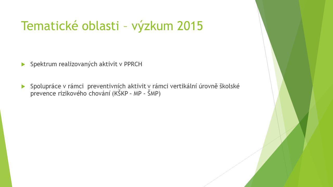 Tematické oblasti – výzkum 2015  Spektrum realizovaných aktivit v PPRCH  Spolupráce v rámci preventivních aktivit v rámci vertikální úrovně školské prevence rizikového chování (KŠKP – MP – ŠMP)