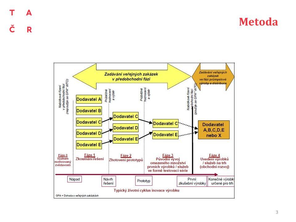 Metoda teorie SDĚLENÍ KOMISE EVROPSKÉMU PARLAMENTU, RADĚ, EVROPSKÉMU HOSPODÁŘSKÉMU A SOCIÁLNÍMU VÝBORU A VÝBORU REGIONŮ - Zadávání veřejných zakázek v předobchodní fázi: Podpora inovace za účelem zajištění udržitelné vysoké kvality veřejných služeb v Evropě, ze dne 14.