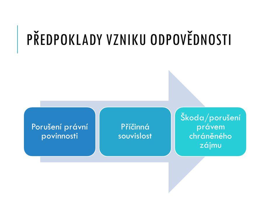 PŘEDPOKLADY VZNIKU ODPOVĚDNOSTI Porušení právní povinnosti Příčinná souvislost Škoda/porušení právem chráněného zájmu