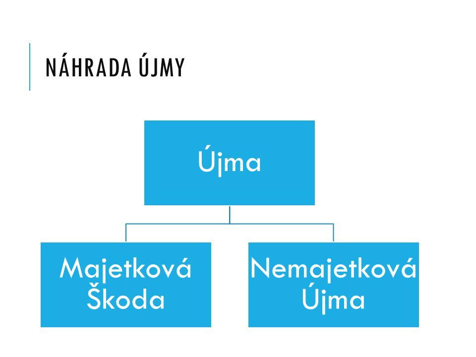 NÁHRADA ÚJMY Újma Majetková Škoda Nemajetková Újma
