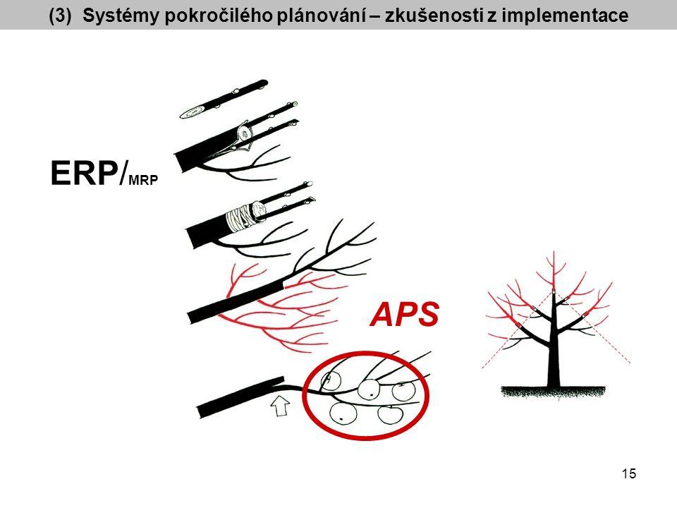 APS ERP/ MRP (3) Systémy pokročilého plánování – zkušenosti z implementace 15