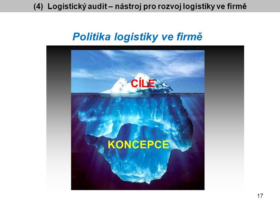 Politika logistiky ve firmě 17 CÍLE KONCEPCE (4) Logistický audit – nástroj pro rozvoj logistiky ve firmě