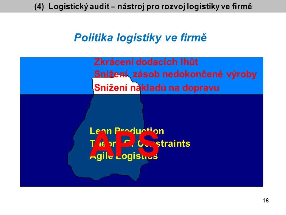 Zkrácení dodacích lhůt Snížení zásob nedokončené výroby Snížení nákladů na dopravu Lean Production Theory Of Constraints Agile Logistics Politika logistiky ve firmě APS 18 (4) Logistický audit – nástroj pro rozvoj logistiky ve firmě