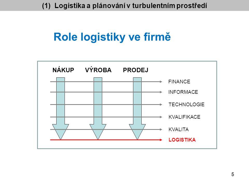 NÁKUPVÝROBAPRODEJ FINANCE INFORMACE TECHNOLOGIE KVALIFIKACE KVALITA LOGISTIKA Role logistiky ve firmě (1) Logistika a plánování v turbulentním prostředí 5
