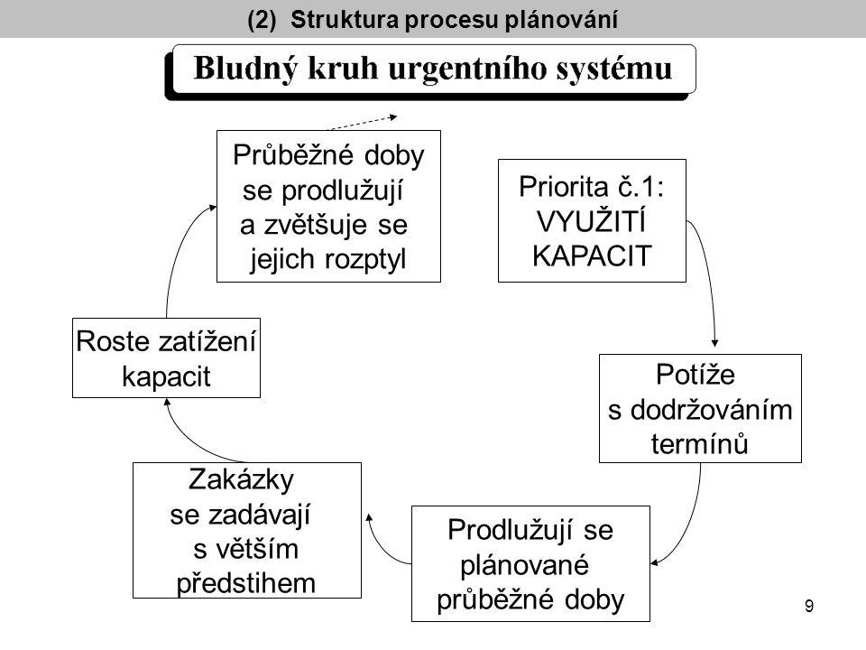 Společná datová základna Plánování výroby Tvorba výrobního programu Sestavení hlavního výrobního plánu Lhůtové plánování a kapacitní bilancování Rozvrhování výroby Řízenívýroby Zadání zakázek Sledování / odhlašování výroby (2) Struktura procesu plánování 10