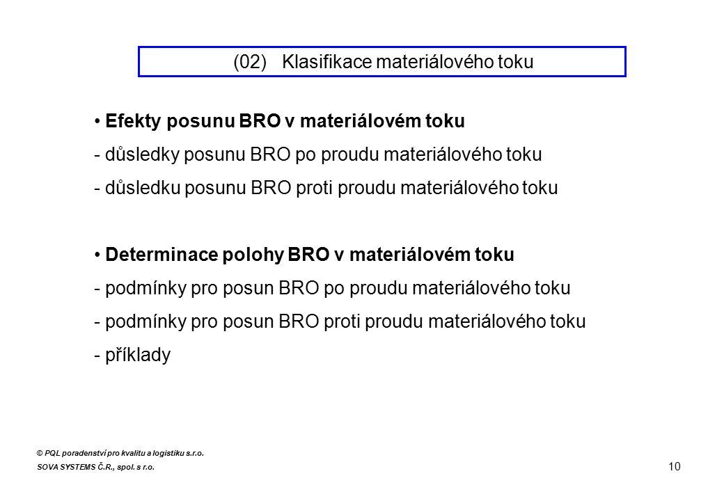 Efekty posunu BRO v materiálovém toku - důsledky posunu BRO po proudu materiálového toku - důsledku posunu BRO proti proudu materiálového toku Determi