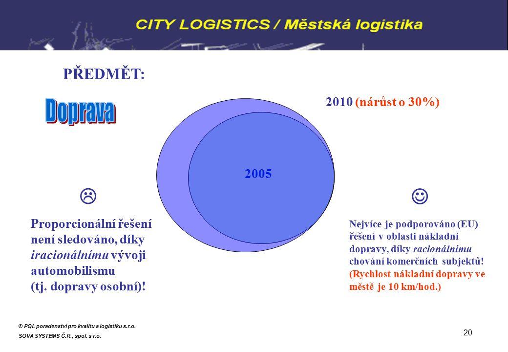 PŘEDMĚT: 2005 2010 (nárůst o 30%) Proporcionální řešení není sledováno, díky iracionálnímu vývoji automobilismu (tj.