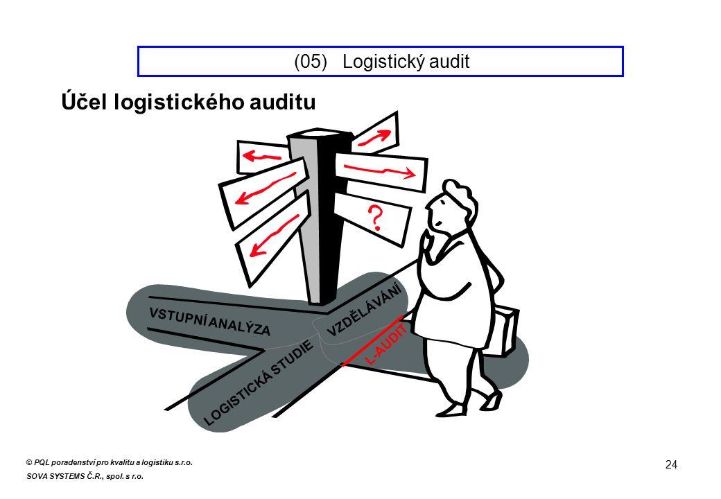 VSTUPNÍ ANALÝZA LOGISTICKÁ STUDIE VZDĚLÁVÁNÍ L-AUDIT (05) Logistický audit 24 Účel logistického auditu © PQL poradenství pro kvalitu a logistiku s.r.o.