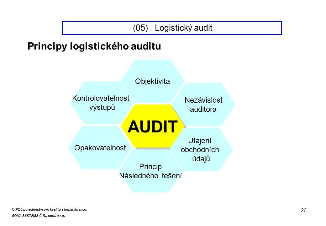 AUDIT Nezávislost auditora Utajení obchodních údajů Princip Následného řešení Objektivita Kontrolovatelnost výstupů Opakovatelnost 26 (05) Logistický audit Principy logistického auditu © PQL poradenství pro kvalitu a logistiku s.r.o.