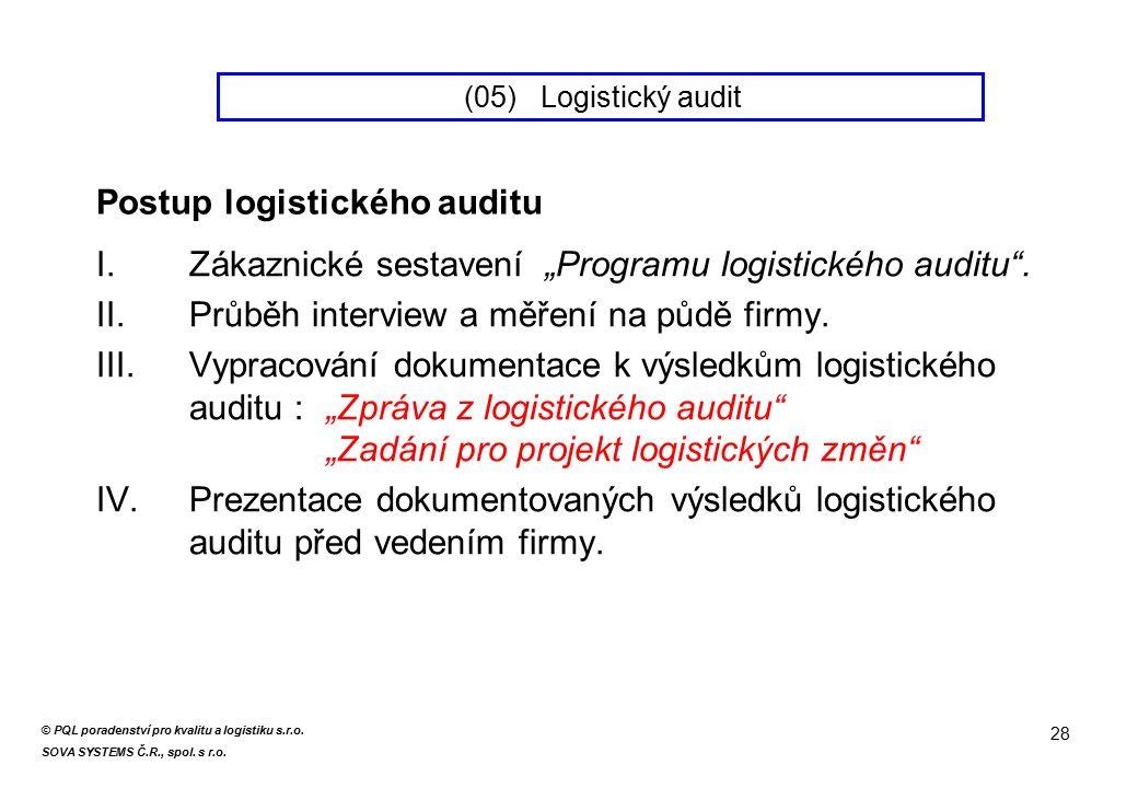 """I.Zákaznické sestavení """"Programu logistického auditu ."""