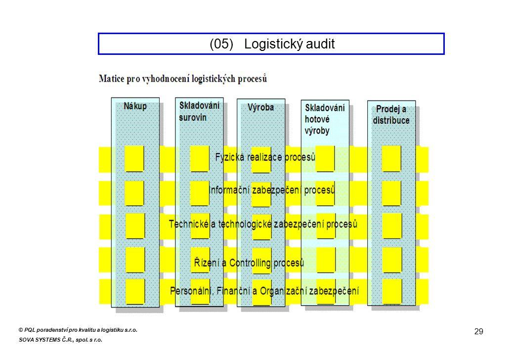 29 (05) Logistický audit © PQL poradenství pro kvalitu a logistiku s.r.o.