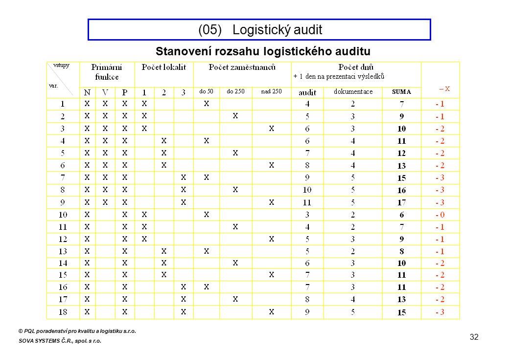 Stanovení rozsahu logistického auditu 32 (05) Logistický audit © PQL poradenství pro kvalitu a logistiku s.r.o. SOVA SYSTEMS Č.R., spol. s r.o.