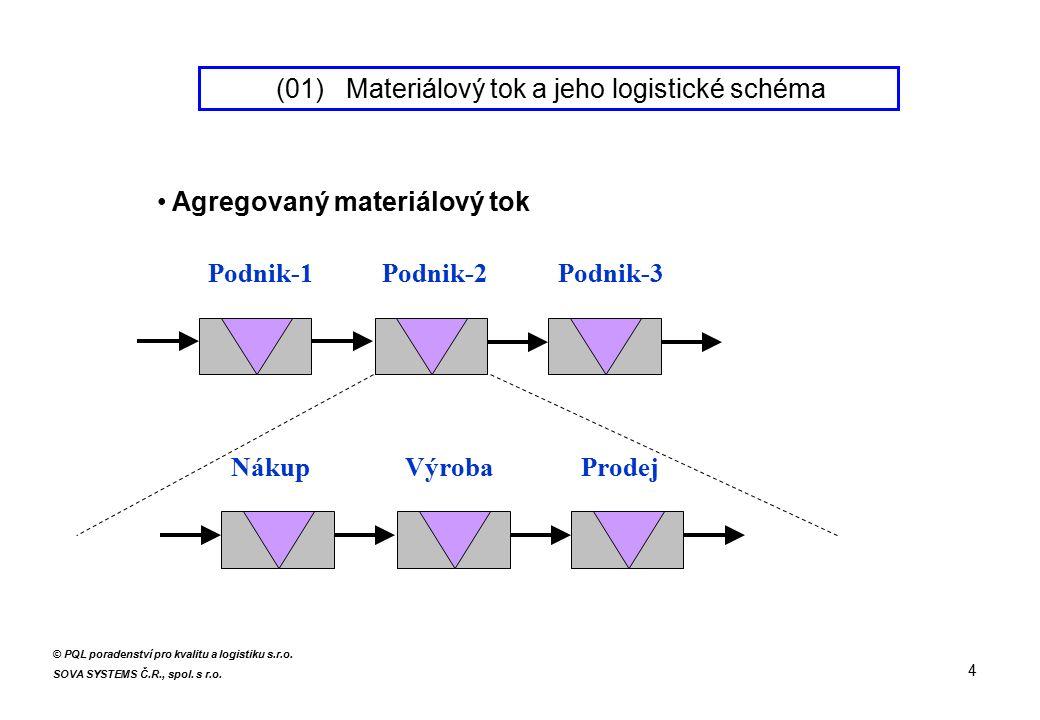 Agregovaný materiálový tok Podnik-1Podnik-2Podnik-3 NákupVýrobaProdej 4 © PQL poradenství pro kvalitu a logistiku s.r.o.