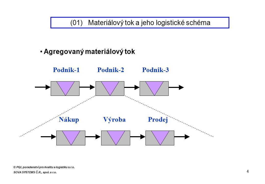Agregovaný materiálový tok Podnik-1Podnik-2Podnik-3 NákupVýrobaProdej 4 © PQL poradenství pro kvalitu a logistiku s.r.o. SOVA SYSTEMS Č.R., spol. s r.