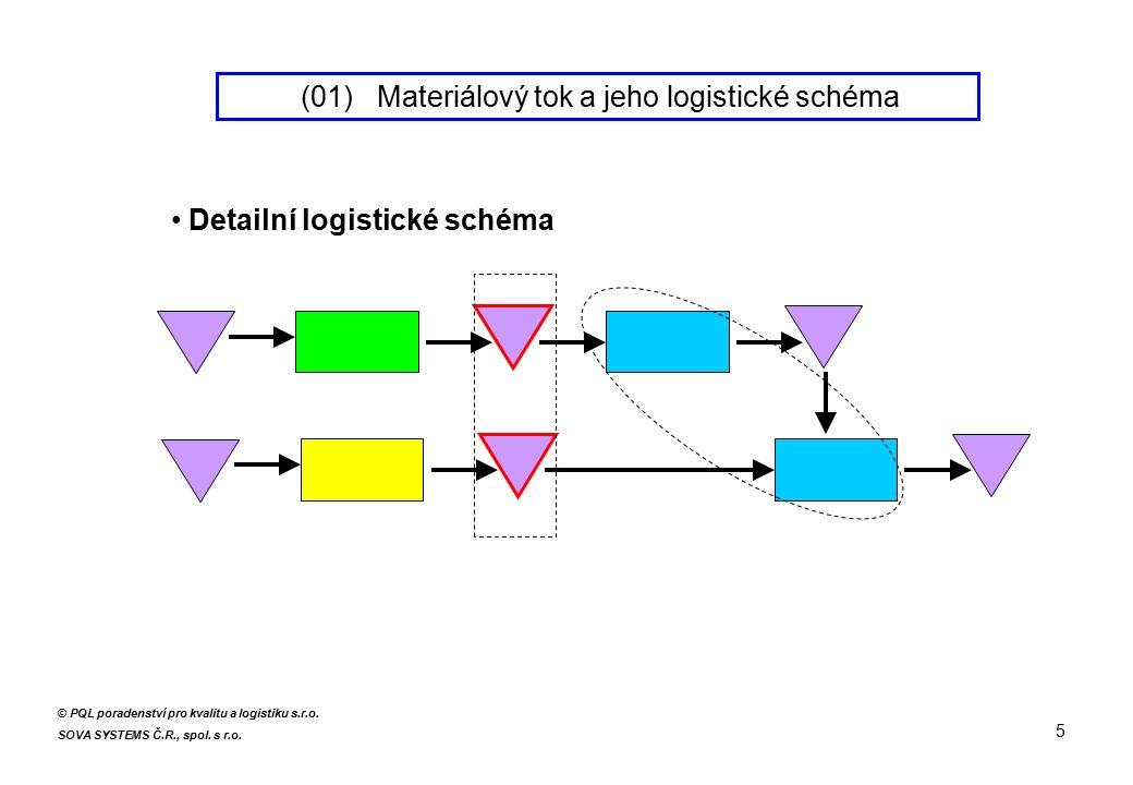 CITY LOGISTICS / Městská logistika