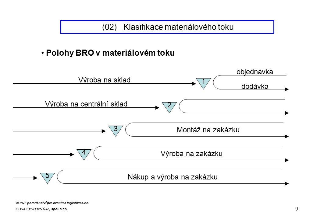Polohy BRO v materiálovém toku Výroba na sklad objednávka dodávka 1 Výroba na centrální sklad 2 3 Montáž na zakázku 4 Výroba na zakázku 5 Nákup a výroba na zakázku 9 © PQL poradenství pro kvalitu a logistiku s.r.o.