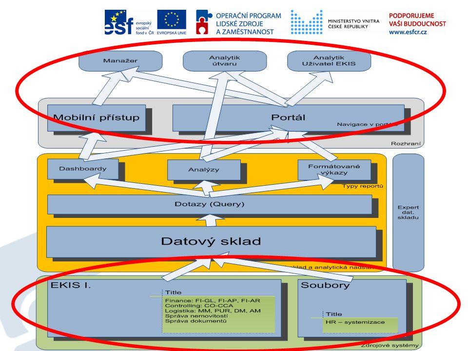 V rámci projektu SEPIe je implementován datový sklad s analytickými nástroji pro vytěžování dat Tento krok je logickým vyústěním automatizace ekonomických procesů zabezpečujících resort MV CÍL Zajistit manažerské a projektové informace vedoucím zaměstnancům resortu MV pro řízení ekonomiky MV ČR