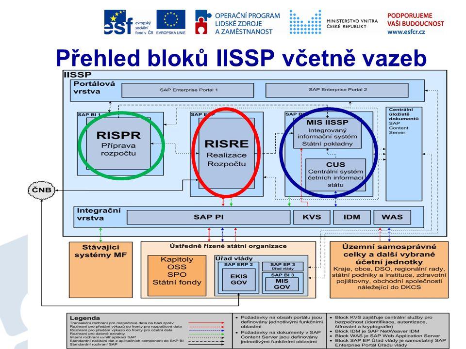 Systém IISSP CSUIS – centrální systém účetních informací státu – definován zákonem o účetnictví - 2010 MIS – manažerský informační systém - 2010 RIS – rozpočtový informační systém –PR – příprava rozpočtu - 2012 –RIS RE – realizace rozpočtu (rozpočtová opatření, rezervace a platební styk) - 2013