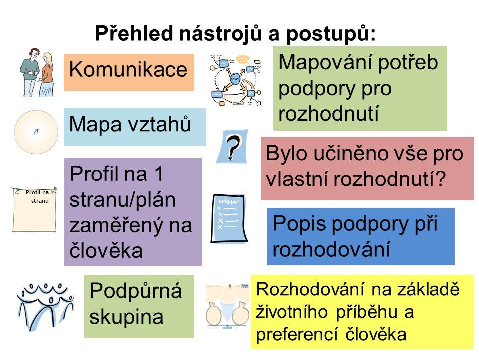 Přehled nástrojů a postupů: Profil na 1 stranu/plán zaměřený na člověka Mapa vztahů Bylo učiněno vše pro vlastní rozhodnutí.