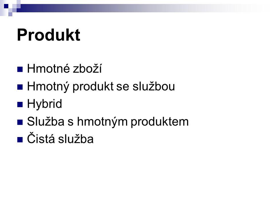 Produkt Hmotné zboží Hmotný produkt se službou Hybrid Služba s hmotným produktem Čistá služba