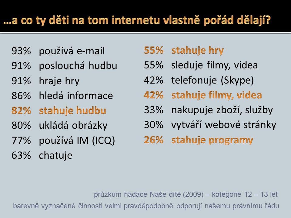  česká mládež je vystavena sexuálnímu obsahu ve vysoké míře – na druhém místě z 25 zemí EU  45 % českých dětí ve věku 9 až 16 let se s obsahem se sexuální tématikou setkalo.