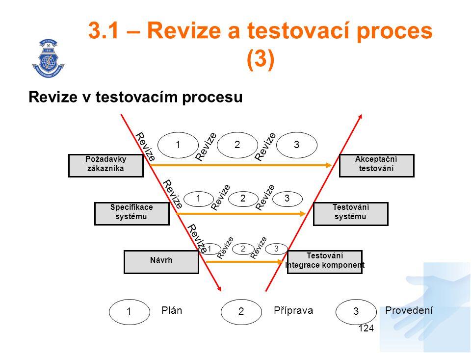 3.1 – Revize a testovací proces (3) Revize v testovacím procesu 124 Požadavky zákazníka Akceptační testování Specifikace systému Testování systému Návrh Testování Integrace komponent 1 Revize 2 3 123 1 2 3 1 2 3 PlánPřípravaProvedení Revize