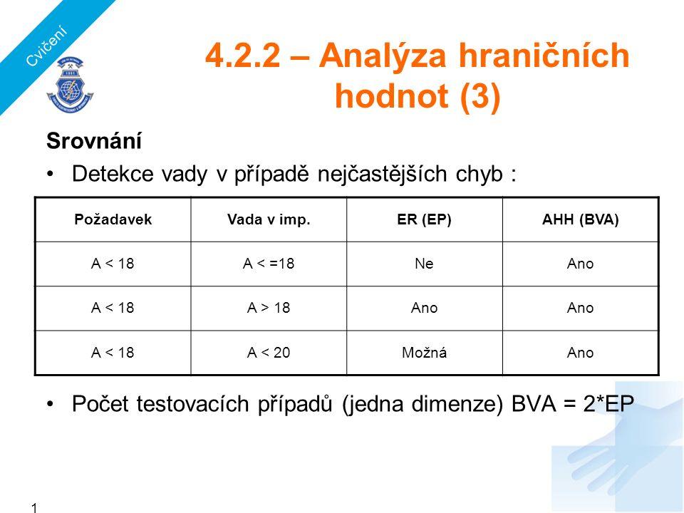 4.2.2 – Analýza hraničních hodnot (3) Srovnání Detekce vady v případě nejčastějších chyb : Počet testovacích případů (jedna dimenze) BVA = 2*EP PožadavekVada v imp.ER (EP)AHH (BVA) A < 18A < =18NeAno A < 18A > 18Ano A < 18A < 20MožnáAno 151151151 Cvičení