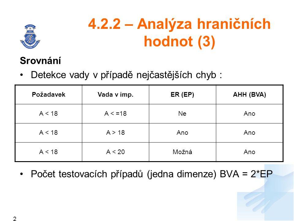 4.2.2 – Analýza hraničních hodnot (3) Srovnání Detekce vady v případě nejčastějších chyb : Počet testovacích případů (jedna dimenze) BVA = 2*EP PožadavekVada v imp.ER (EP)AHH (BVA) A < 18A < =18NeAno A < 18A > 18Ano A < 18A < 20MožnáAno 249249249