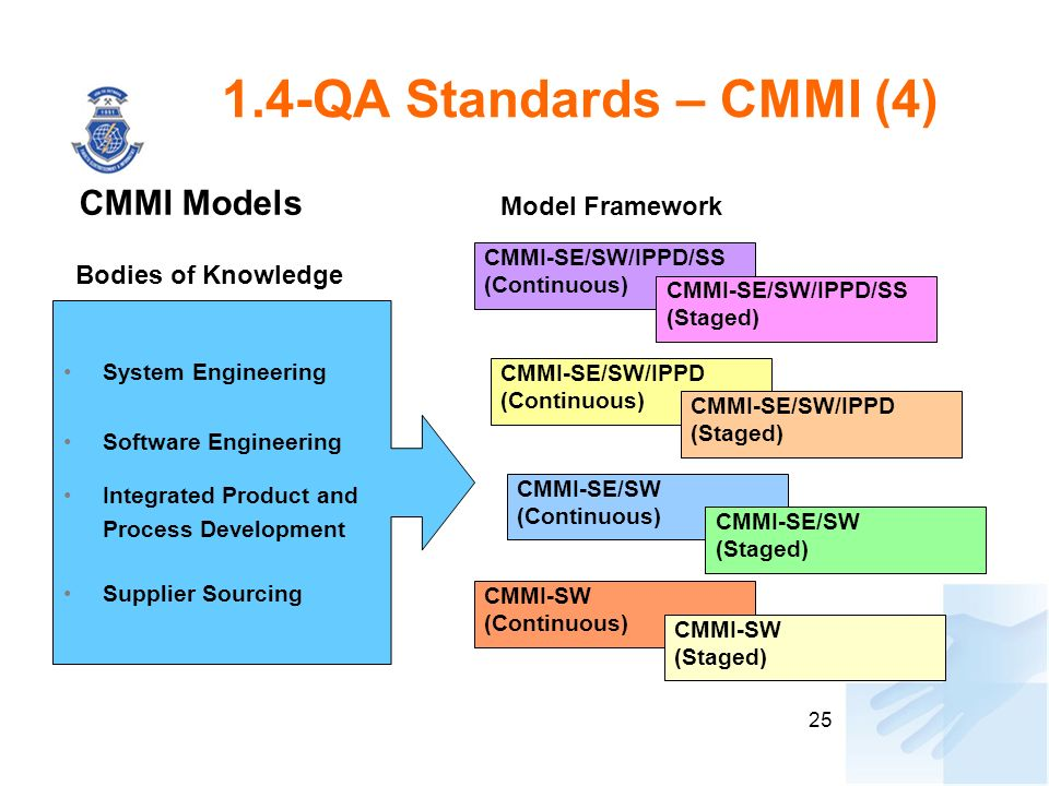 25 1.4-QA Standards – CMMI (4) CMMI Models System Engineering Software Engineering Integrated Product and Process Development Supplier Sourcing Bodies of Knowledge Model Framework CMMI-SE/SW/IPPD/SS (Continuous) CMMI-SE/SW/IPPD (Continuous) CMMI-SE/SW (Continuous) CMMI-SW (Continuous) CMMI-SE/SW/IPPD/SS (Staged) CMMI-SE/SW/IPPD (Staged) CMMI-SE/SW (Staged) CMMI-SW (Staged)