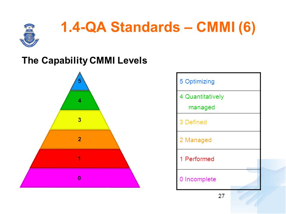 27 1.4-QA Standards – CMMI (6) 5 4 3 2 1 0 5 Optimizing 4 Quantitatively managed 3 Defined 2 Managed 1 Performed 0 Incomplete The Capability CMMI Leve