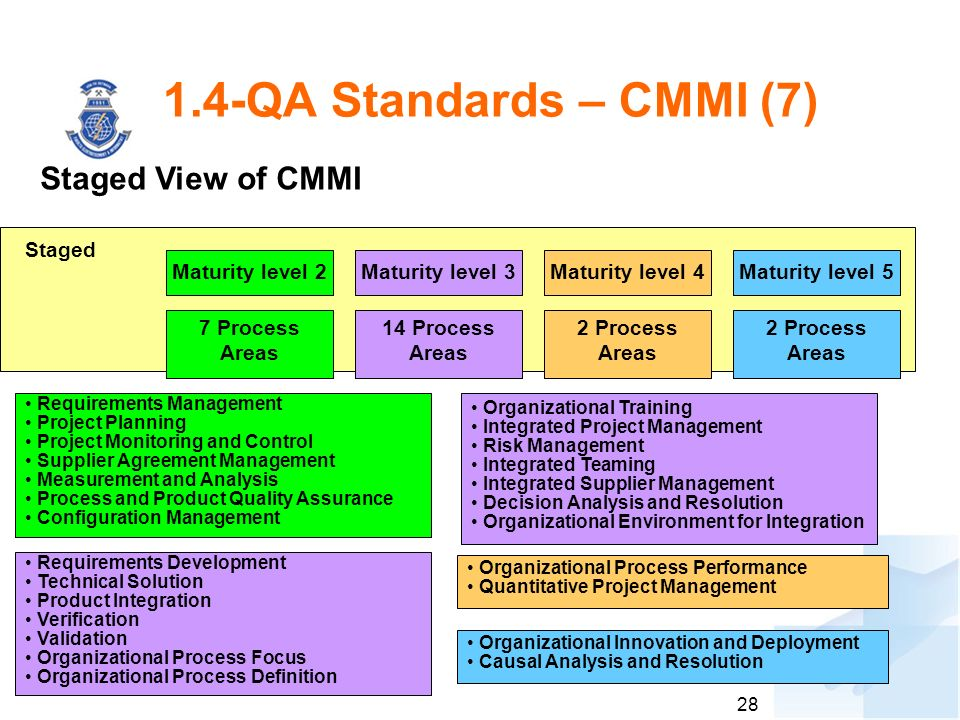 28 1.4-QA Standards – CMMI (7) Staged View of CMMI Staged Maturity level 2 7 Process Areas Maturity level 3 14 Process Areas Maturity level 4 2 Process Areas Maturity level 5 2 Process Areas Requirements Management Project Planning Project Monitoring and Control Supplier Agreement Management Measurement and Analysis Process and Product Quality Assurance Configuration Management Requirements Development Technical Solution Product Integration Verification Validation Organizational Process Focus Organizational Process Definition Organizational Process Performance Quantitative Project Management Organizational Innovation and Deployment Causal Analysis and Resolution Organizational Training Integrated Project Management Risk Management Integrated Teaming Integrated Supplier Management Decision Analysis and Resolution Organizational Environment for Integration