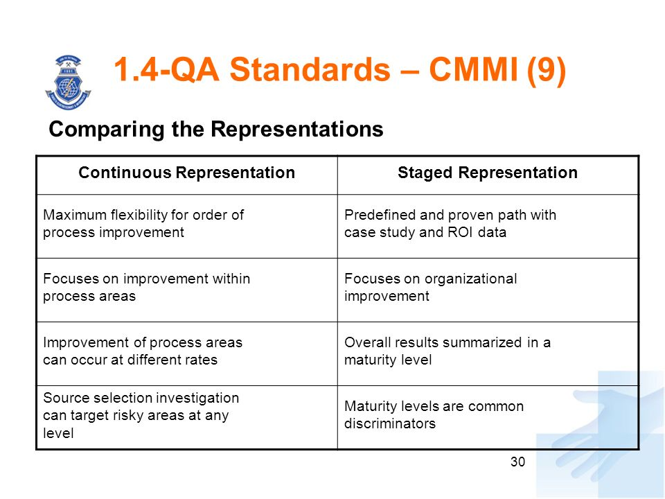 30 1.4-QA Standards – CMMI (9) Continuous RepresentationStaged Representation Maximum flexibility for order of process improvement Predefined and proven path with case study and ROI data Focuses on improvement within process areas Focuses on organizational improvement Improvement of process areas can occur at different rates Overall results summarized in a maturity level Source selection investigation can target risky areas at any level Maturity levels are common discriminators Comparing the Representations
