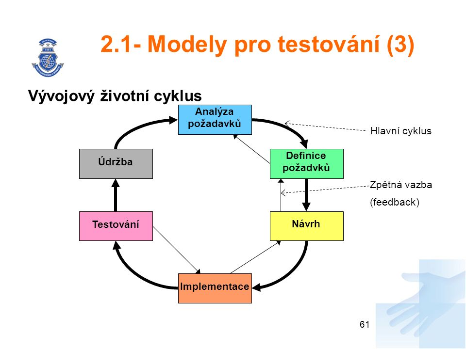 2.1- Modely pro testování (3) Vývojový životní cyklus 61 Analýza požadavků Definice požadvků Návrh Implementace Testování Údržba Zpětná vazba (feedback) Hlavní cyklus