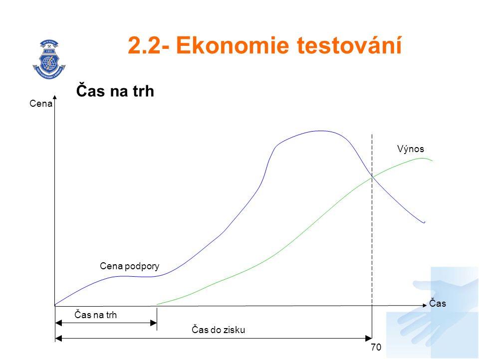 2.2- Ekonomie testování Čas na trh 70 Cena Čas Cena podpory Výnos Čas na trh Čas do zisku