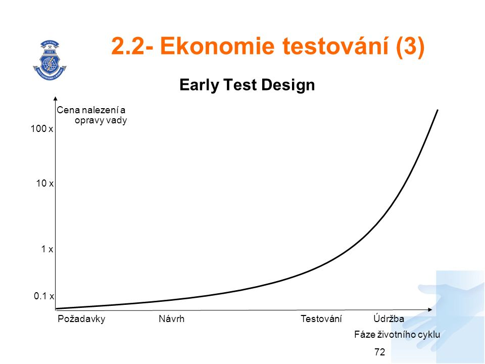 2.2- Ekonomie testování (3) Early Test Design 72 0.1 x 1 x 10 x 100 x PožadavkyNávrhTestováníÚdržba Cena nalezení a opravy vady Fáze životního cyklu