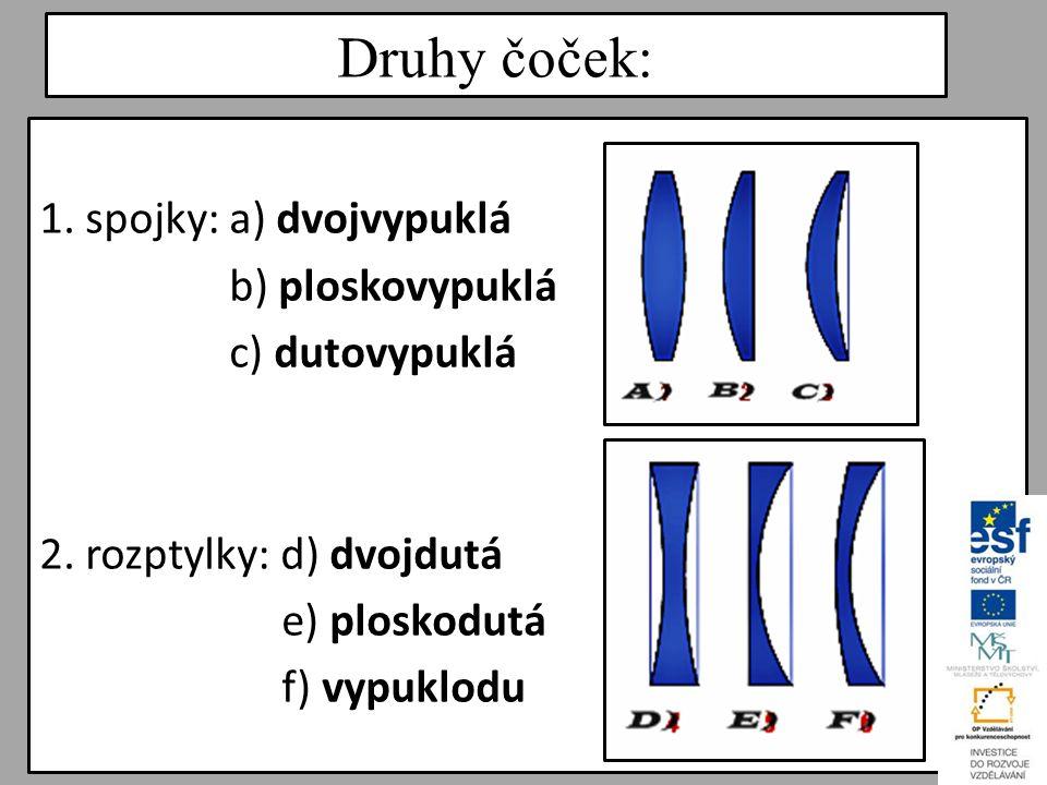 Druhy čoček: 1. spojky: a) dvojvypuklá b) ploskovypuklá c) dutovypuklá 2.
